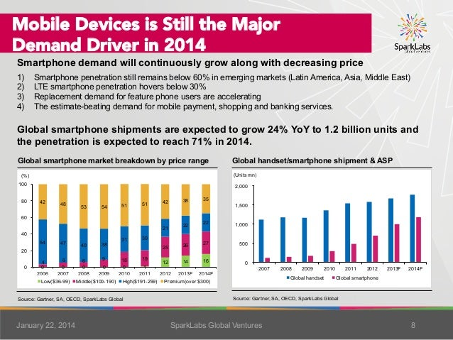 Mobile Devices is Still the Major  Demand Driver in 2014  Smartphone demand will continuously grow along with decreasing p...