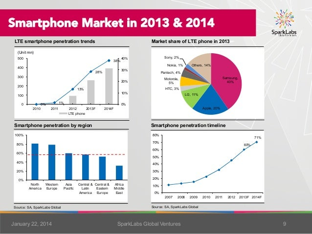 Smartphone Market in 2013 & 2014 LTE smartphone penetration trends  Market share of LTE phone in 2013  (Unit mn) 500  38% ...