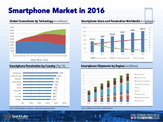 Mobile Data Traffic Growth in 2015 by Region Global Mobile Data Traffic forecast by 2020 Source: Cisco VNI Mobile, SparkLa...