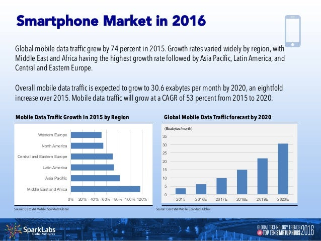 Regional Share of Smart Devices and Connections Global Growth of Smart Mobile Devices and Connections Source: Cisco VNI Mo...