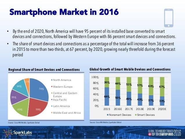 Worldwide Smartphone OS Market Share Source: Statista, SparkLabs Global Worldwide Smartphone Shipments Share Q2 2016 22.4%...