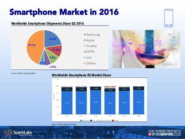 Revenue of mobile application is expected grow continuously and rapidly along with increasing consumption of smartphones. ...