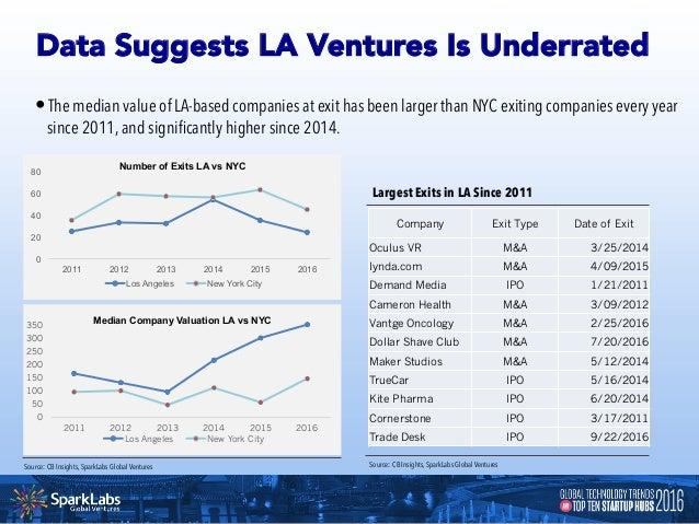 Startup Survival Rate From Round To Round Bay Area vs. U.S. Average New York City vs. U.S. Average Boston vs. U.S. Average...