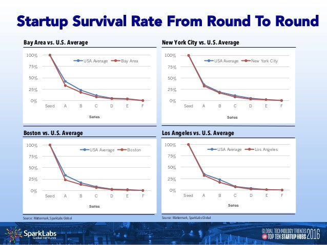 Startup Survival Rate From Round To Round Seattle vs. U.S. Average Chicago vs. U.S. Average All Other Cities vs. U.S. Aver...