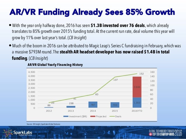 •Deals to AI-focused startups increased nearly 7x over the last five years, from 4 in Q1'11 to 27 in Q1'16.Around 15% of ...