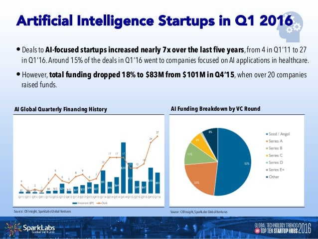 •Median early-stage (Seed – Series A_ deal size among all VC-backed companies hit $2.7M in 1Q16, up 17% YoY.This reflects ...