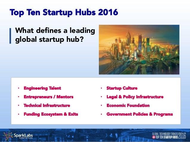 Population of Top 10 Global Startup Hubs 1. Silicon Valley 7.4 Million 2. Stockholm 2.1 Million 3. Tel Aviv 3.4 Million...