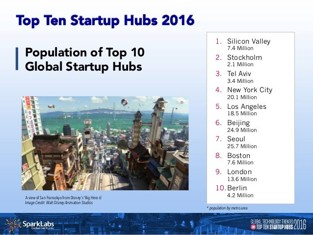 """Unicorns of Top 10 Global Startup Hubs Our definition of a """"unicorn"""" was: • Private company valuation of $1 billion+ • Pr..."""