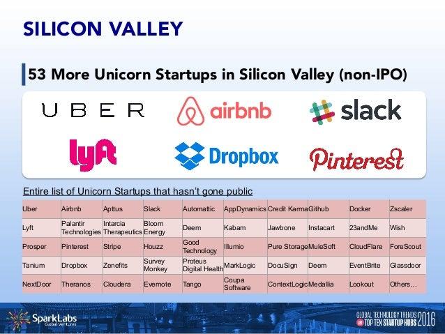 NEW YORK CITY 16 Unicorn Startups in New York City