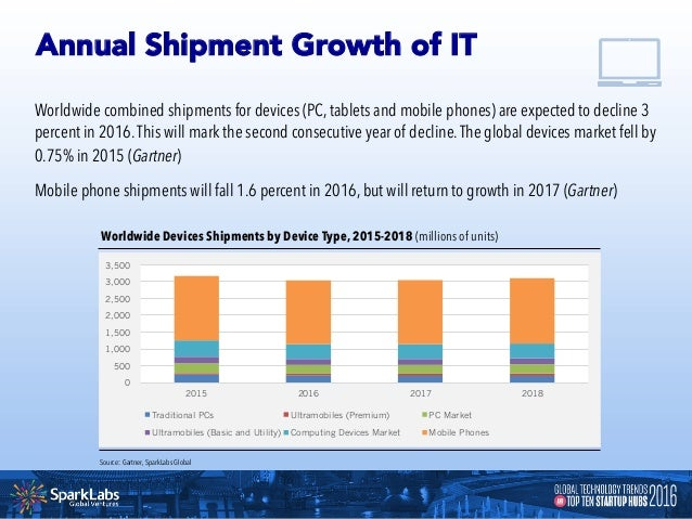 In 2015, spending on software was around $314 billion dollars.That same year, expenditure in the global information techno...