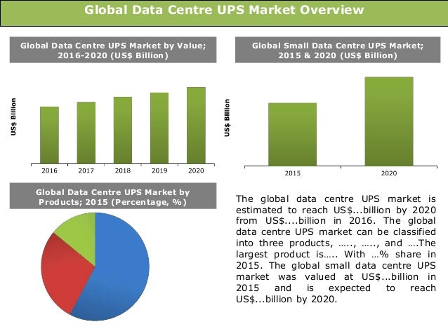 global ups market Uninterruptible power supply (ups) market - global market size, average pricing, market share and distribution channel analysis to 2020 pages: 200.