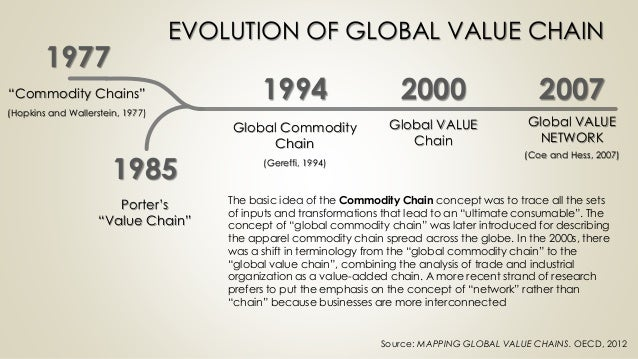 Global Value Chain : Introduction