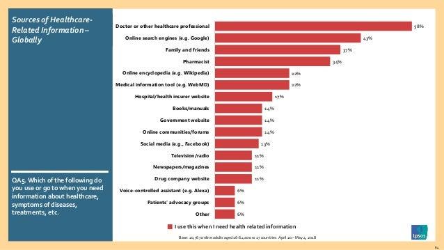 Global views on healthcare in 2018: Ipsos Global Advisor