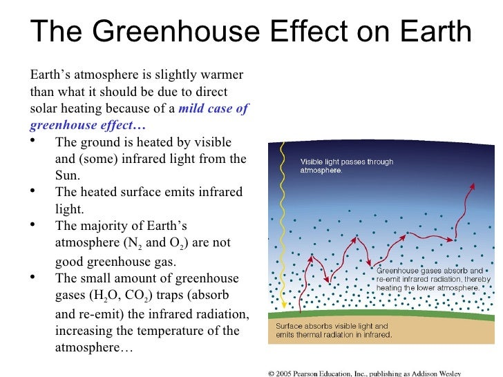 The Greenhouse Effect on Earth <ul><li>Earth's atmosphere is slightly warmer than what it should be due to direct solar he...
