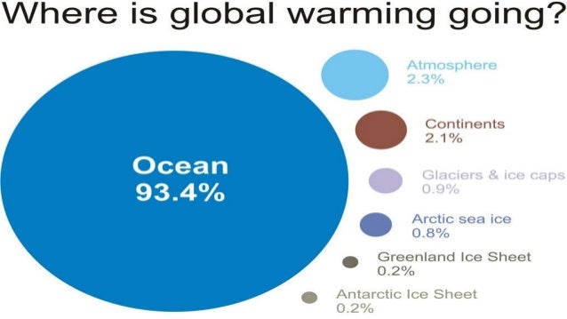 How Global Warming Works Fossil fuels (coal, oil, natural gas) Carbon Dioxide (CO2)