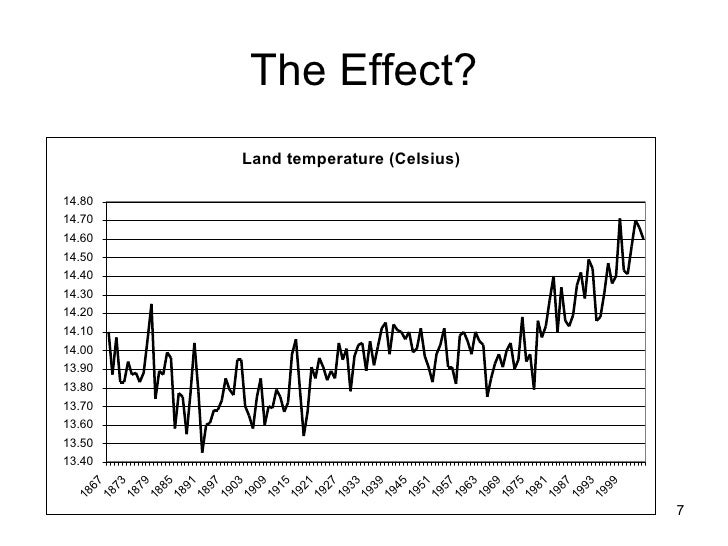 an analysis of the global warmings influence on the rise of the temperature of global waters and the Analysis: how could the agung volcano in bali affect global temperatures natural factors can influence short-term variations in global temperature possibly the explanation you seek is involving the bigger picture of global warming.
