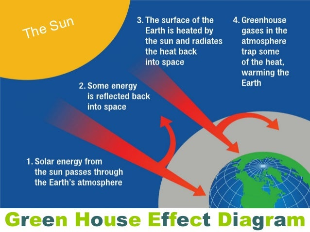 Global warming and green house effect sun thegreen house effect diagram ccuart Gallery