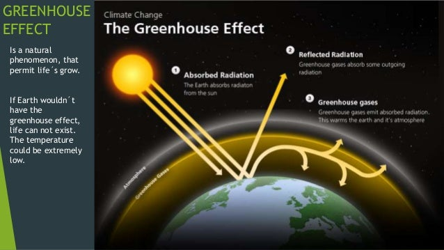 Global warming, greenhouse effect and climate change