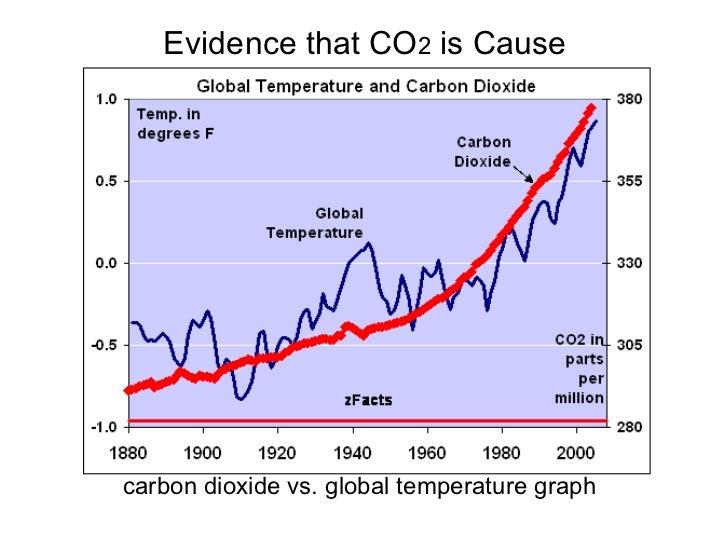 Evidence that CO 2  is Cause <ul><li>carbon dioxide vs. global temperature graph   </li></ul>