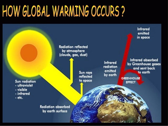 global warming a theory of accelerating process Will global warming  or could the rapidly accelerating warming that we are  that we may not have to wait centuries, and in fact the whole process may.