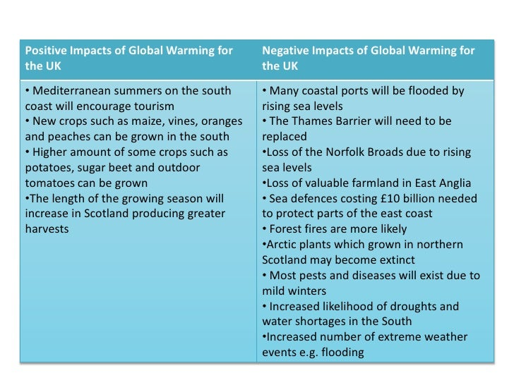 Positive Impacts of Global Warming