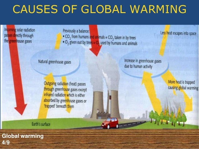 cause of global warming 17052017  introduction what is global warming global warming is the average temperature of earth has increases since 1950 until now the temperature c.