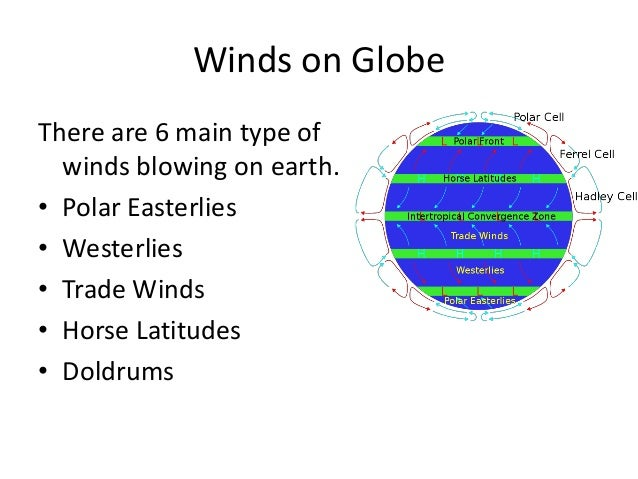 Global Winds Diagram For 6th Graders Diy Enthusiasts Wiring Diagrams