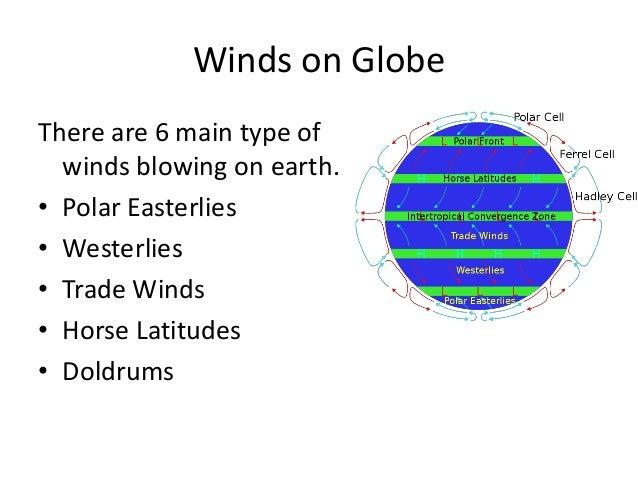 global wind pp