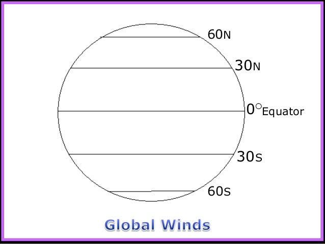 Winds Global Winds Weather And Climate Unit Powerpoint Earth Scien