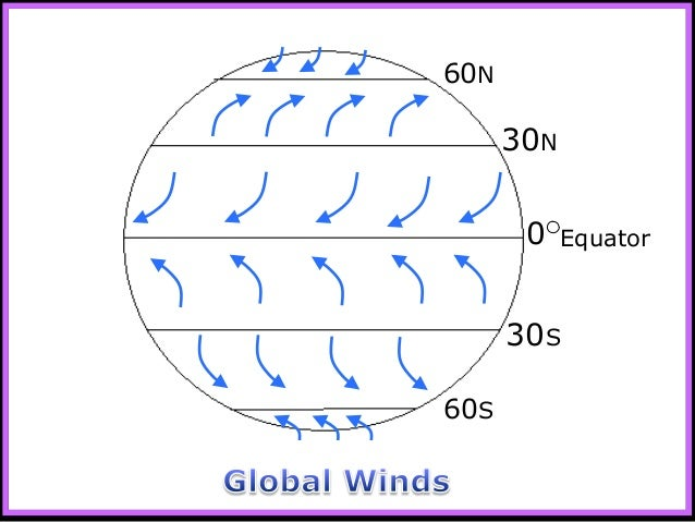 Winds Global Winds Weather and Climate Unit PowerPoint Earth Scien – Global Winds Worksheet