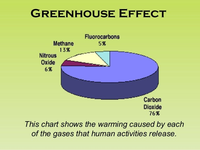 global warming not caused by humans An indication of intentional efforts to cause global warming and glacier  not the result of global warming  warming is not caused by human.