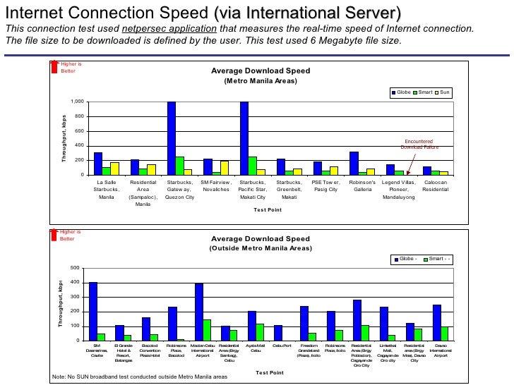 Globe nesic speed test presentation 13 encountered download cheapraybanclubmaster Images