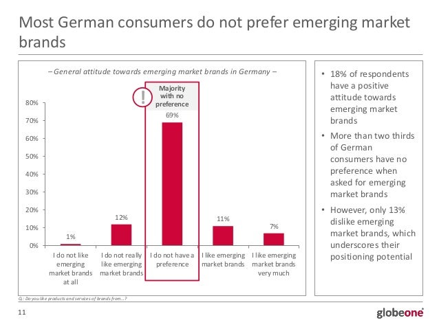 brand from emerging market More than half of consumers aspire to upgrade to a better brand when  affect the new-car market another recent mckinsey survey found that  emerging markets.