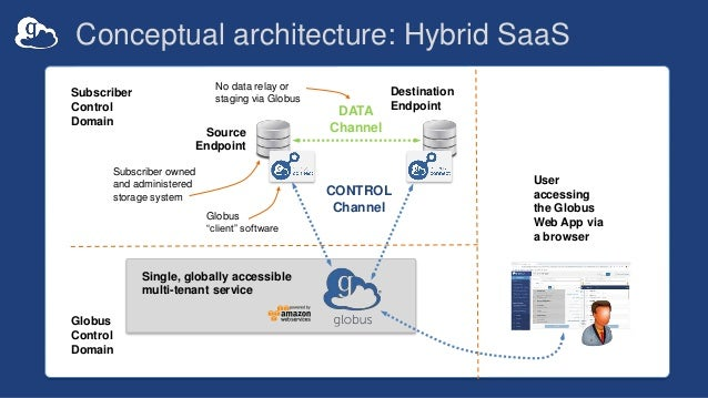 Conceptual architecture: Hybrid SaaS DATA Channel CONTROL Channel Source Endpoint Destination Endpoint Subscriber owned an...
