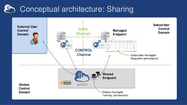 """Conceptual architecture: Sharing Managed Endpoint Subscriber Control Domain Globus Control Domain Globus managed """"overlay""""..."""