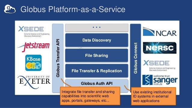 Globus Auth API (Group Management) … GlobusTransferAPI GlobusConnect Data Discovery File Sharing File Transfer & Replicati...