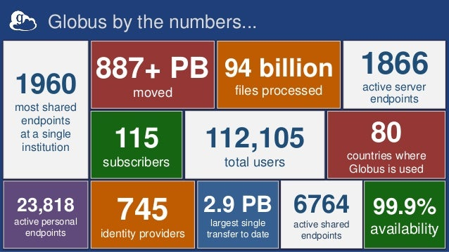 Globus by the numbers... 6764 active shared endpoints 115 subscribers 887+ PB moved 23,818 active personal endpoints 94 bi...