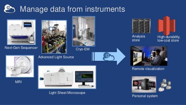Analysis store Next-Gen Sequencer MRI Advanced Light Source Personal system Remote visualization Light Sheet Microscope Hi...