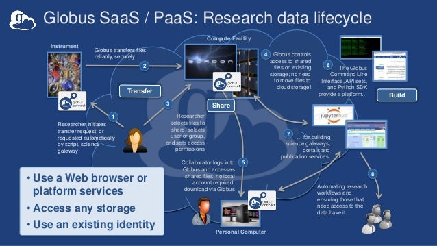 Globus SaaS / PaaS: Research data lifecycle Researcher initiates transfer request; or requested automatically by script, s...