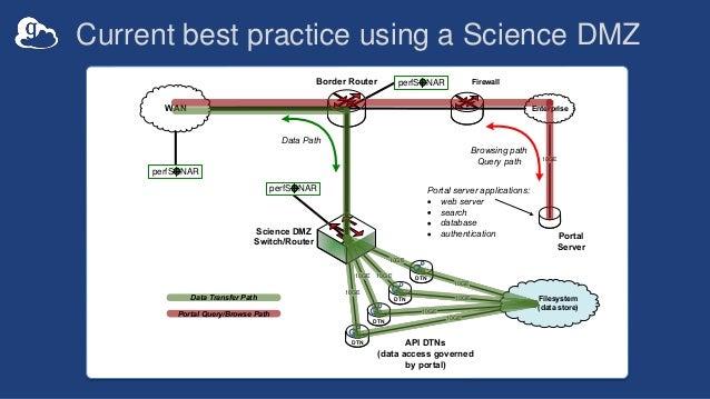 Current best practice using a Science DMZ 10GE10GE 10GE 10GE Border Router WAN Science DMZ Switch/Router Firewall Enterpri...