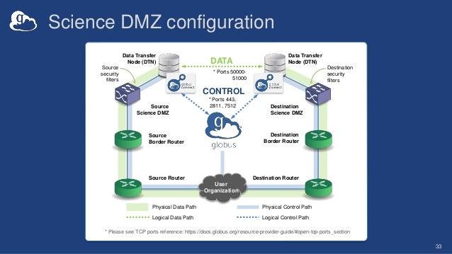 Science DMZ configuration 33 Source security filters Destination security filters Destination Science DMZ Source Science D...