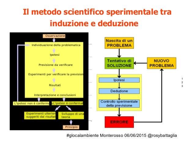#glocalambiente Monterosso 06/06/2015 @rosybattaglia Il metodo scientifico sperimentale tra induzione e deduzione Riga 1 R...