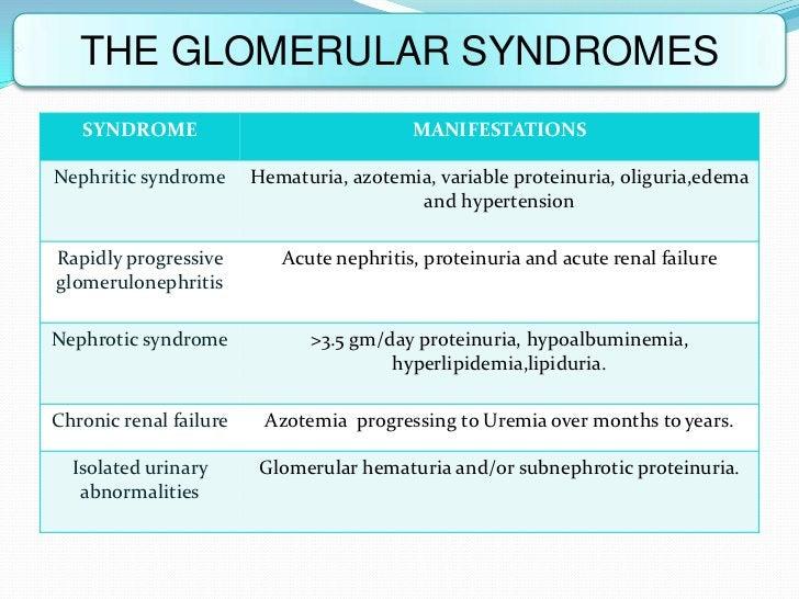 THE GLOMERULAR SYNDROMES   SYNDROME                               MANIFESTATIONSNephritic syndrome      Hematuria, azotemi...