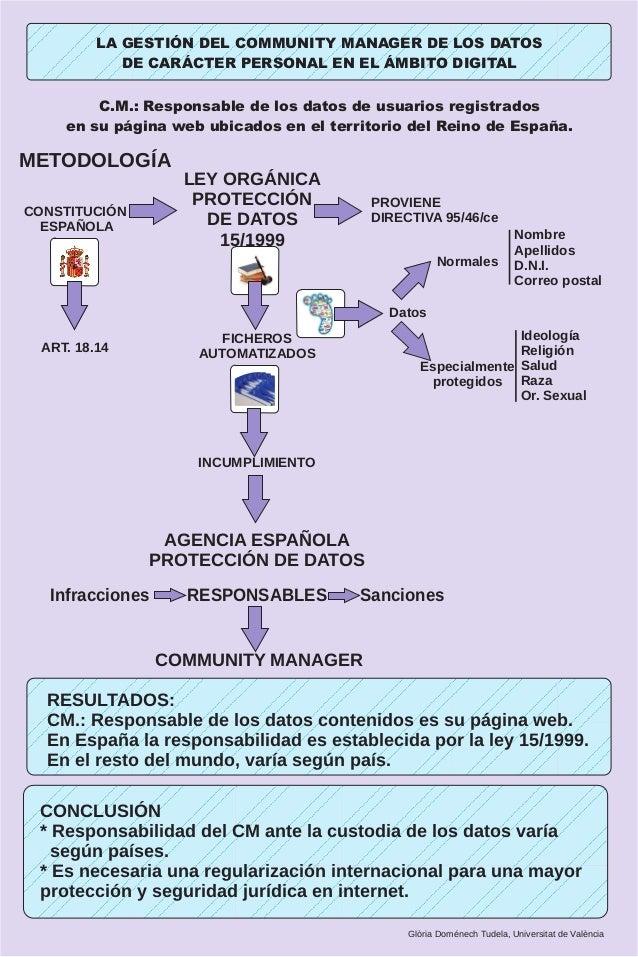 LA GESTIÓN DEL COMMUNITY MANAGER DE LOS DATOS             DE CARÁCTER PERSONAL EN EL ÁMBITO DIGITAL         C.M.: Responsa...