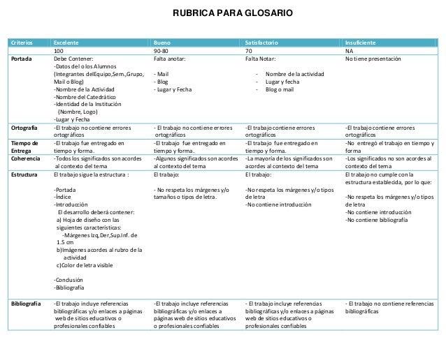 RUBRICA PARA GLOSARIO Criterios Excelente Bueno Satisfactorio Insuficiente 100 90-80 70 NA Portada Debe Contener: -Datos d...