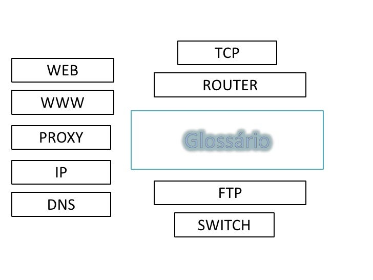 TCP WEB         ROUTER WWW  PROXY   IP           FTP DNS         SWITCH