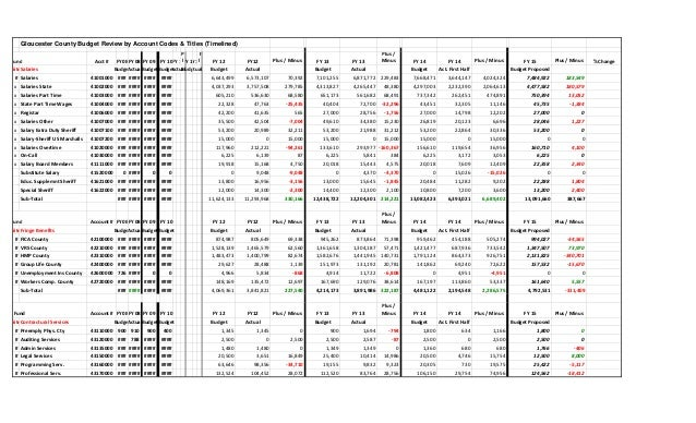 Gloucester County Budget Review by Account Codes & Titles (Timelined) Fund Acct # FY08FY 08 FY 09 FY 10FY 10 P lFY 11FY 11...