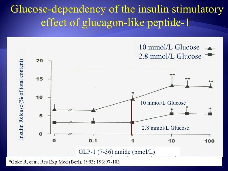 Glucose-dependency of the insulin stimulatory      effect of glucagon-like peptide-1                                      ...