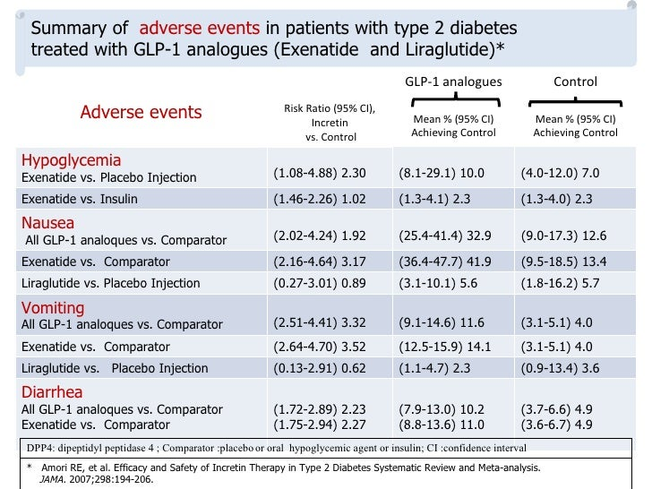 Long-term effects of DPP-4 inhibitors on      immune function of patients with type 2 diabetes*    DPP- 4 is a ubiquitous...