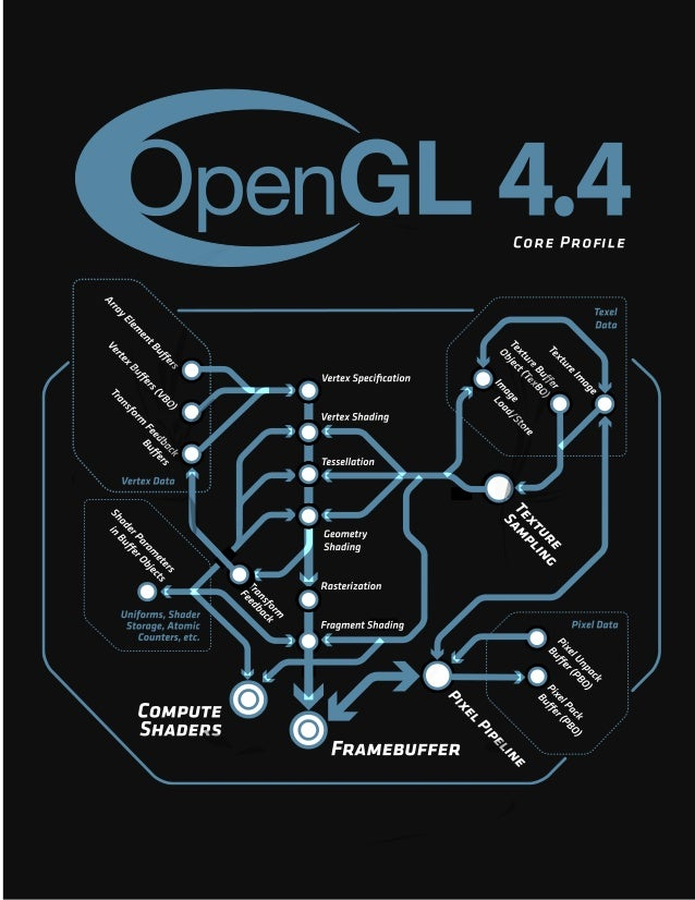 The OpenGL R Graphics System: A Specification (Version 4.4 (Core Profile) - March 19, 2014) Mark Segal Kurt Akeley Editor (v...